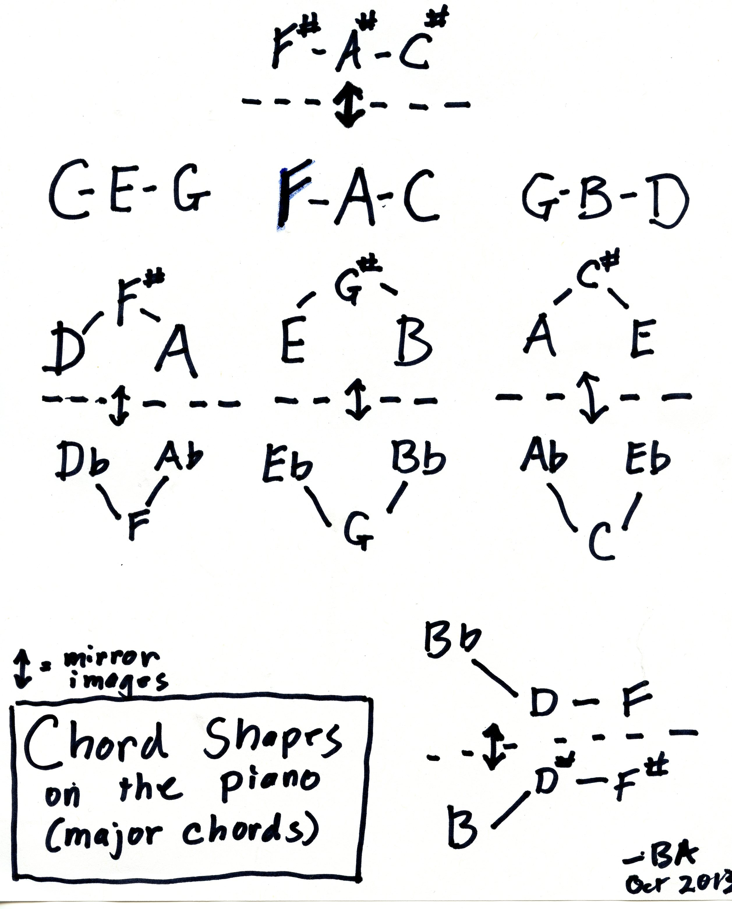 Uncategorized on how to use circle fifths